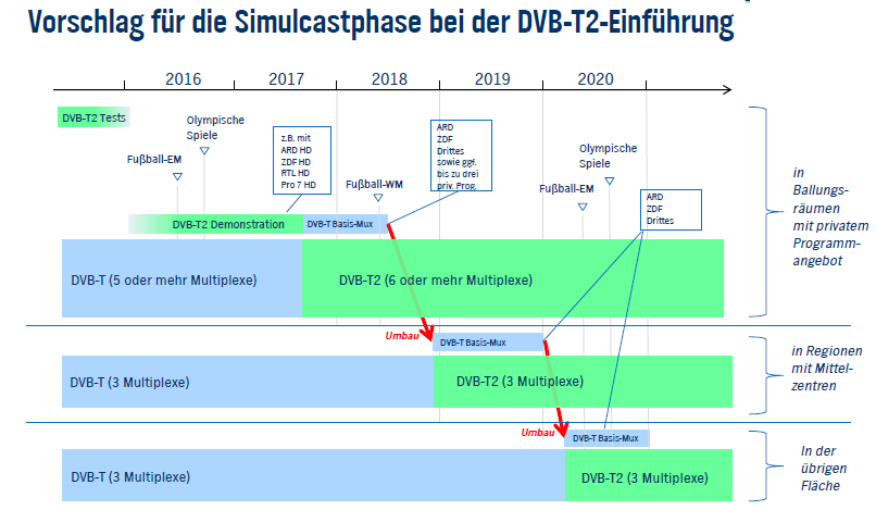 Plan for the switch-over from DVB-T to DVB-T2 in Germany 2013 Product definition DVB-T2; Signals for industry; 2014 Frequency utilisation concept 2015 WRC15; 700 MHz Frequencies are representable