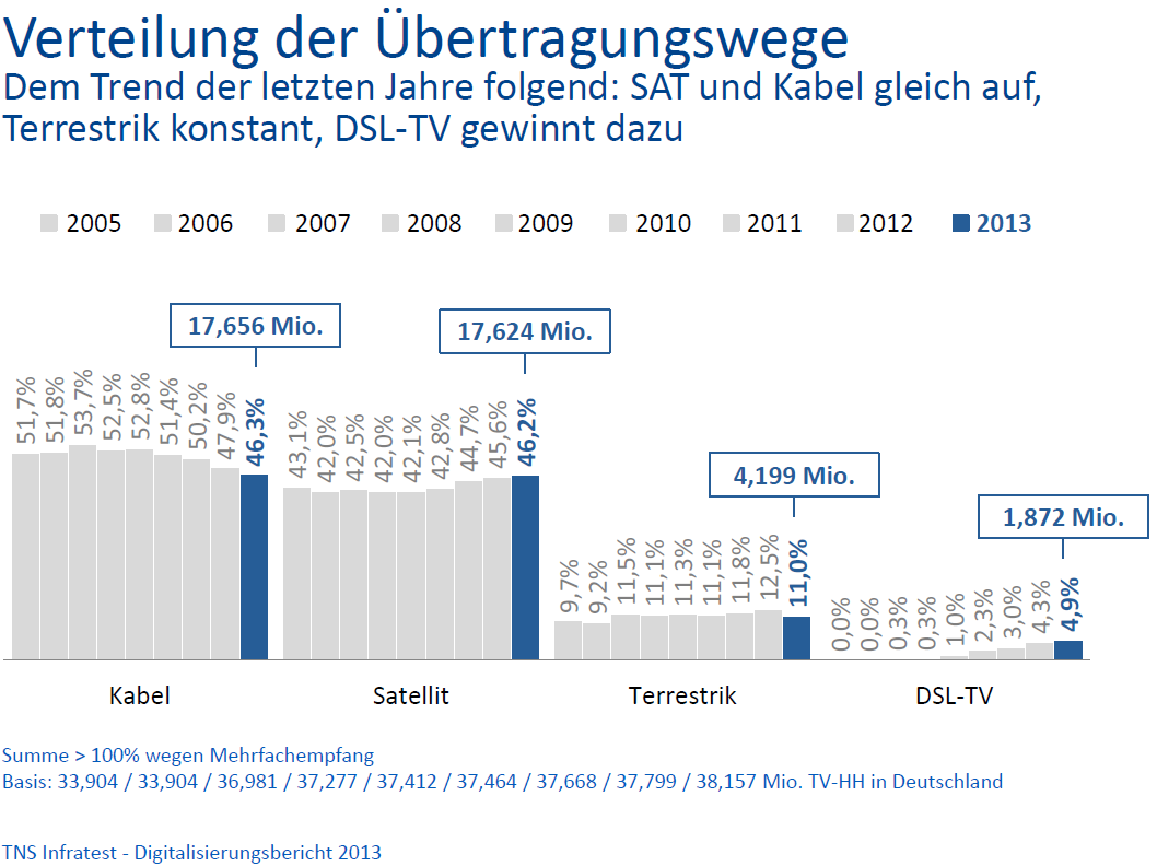 Status of digital terrestrial television (DVB-T) in Germany Distribution of the transmission Following the trend of