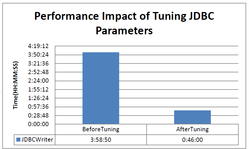 The following image summarizes the impact of tuning the JDBC connection URL parameters: Determine the Best Connectivity Interface The Informatica platform uses the following types of connectivity to