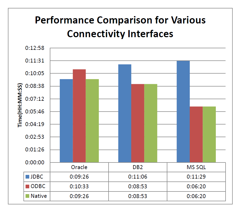 Case Study The following image summarizes the performance test results when the native,