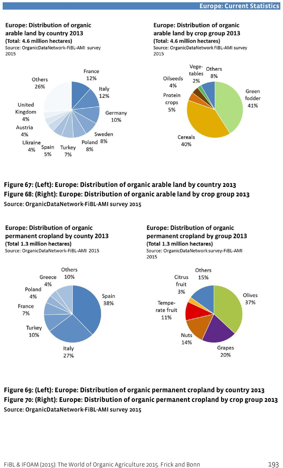 of organic permanent cropland by country 2013 Figure 70: (Right): Europe: Distribution of organic permanent cropland by crop