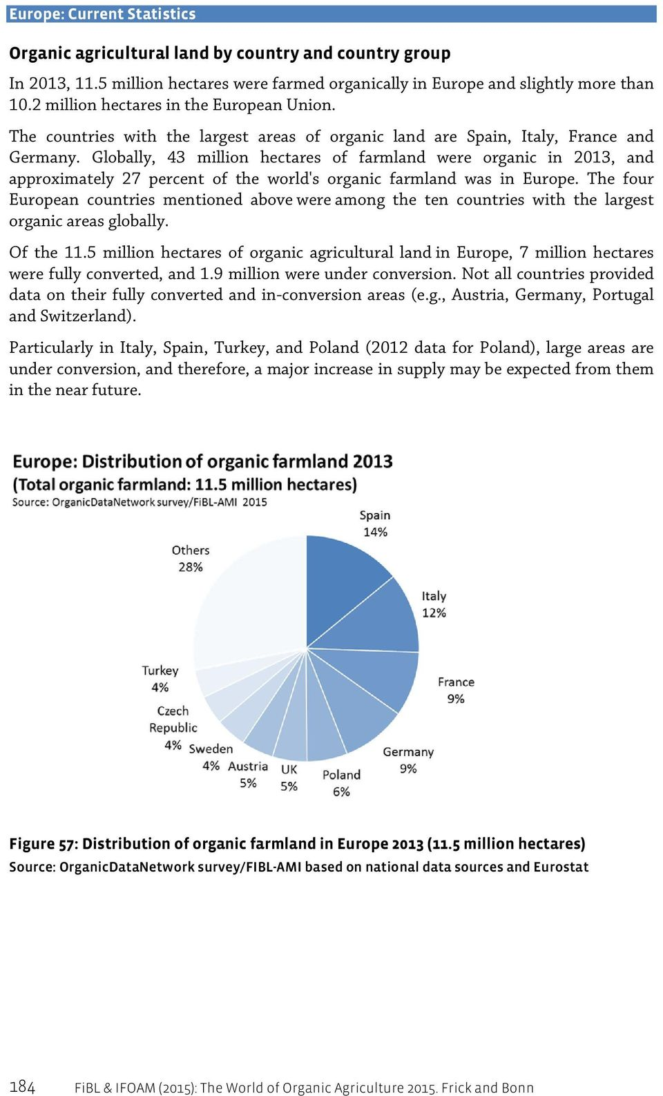 Globally, 43 million hectares of farmland were organic in 2013, and approximately 27 percent of the world's organic farmland was in Europe.
