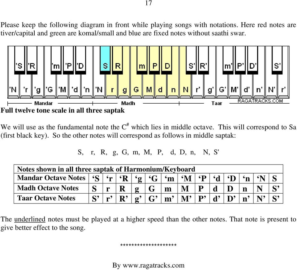 So the other notes will correspond as follows in middle saptak: S, r, R, g, G, m, M, P, d, D, n, N, S' Notes shown in all three saptak of Harmonium/Keyboard Mandar Octave Notes S r R g G m M P d D n