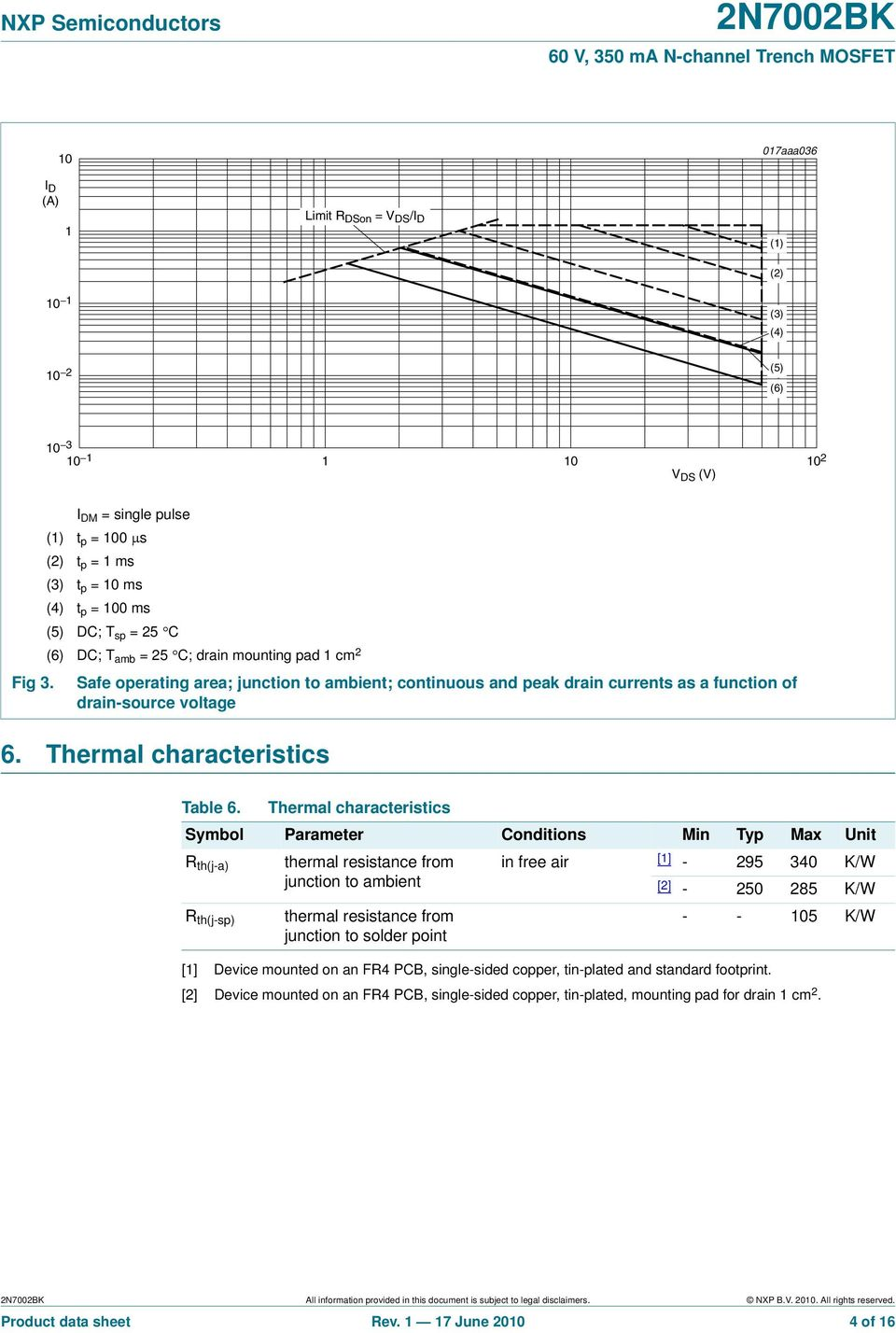 and peak drain currents as a function of drain-source voltage 6. Thermal characteristics Table 6.