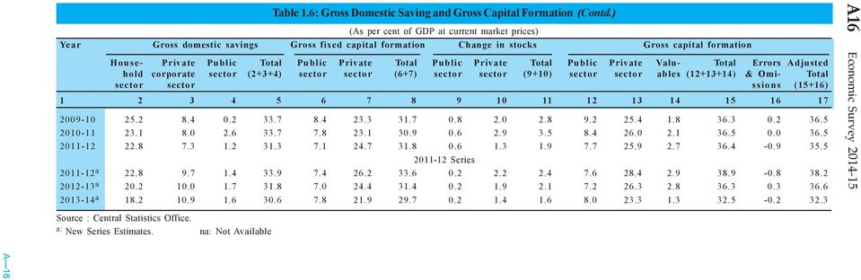 Public Private Total Public Private Valu- Total Errors Adjusted hold corporate sector (2+3+4) sector sector (6+7) sector sector (9+10) sector sector ables (12+13+14) & Omi- Total sector sector ssions