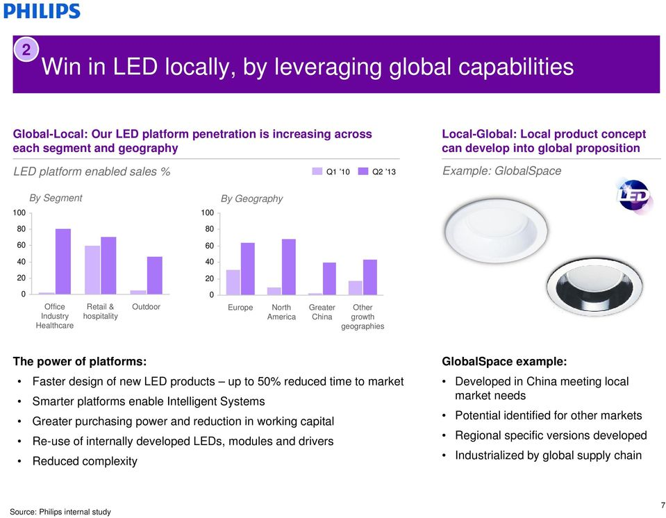 Europe North America Greater China Other growth geographies The power of platforms: Faster design of new LED products up to 50% reduced time to market Smarter platforms enable Intelligent Systems