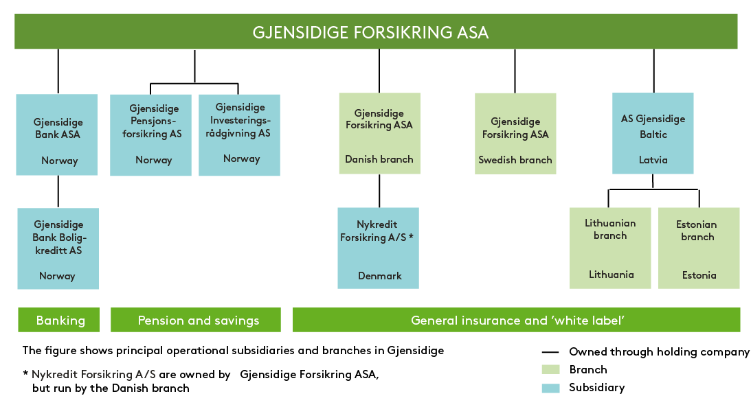 Ownership Structure 100% owned by Gjensidige