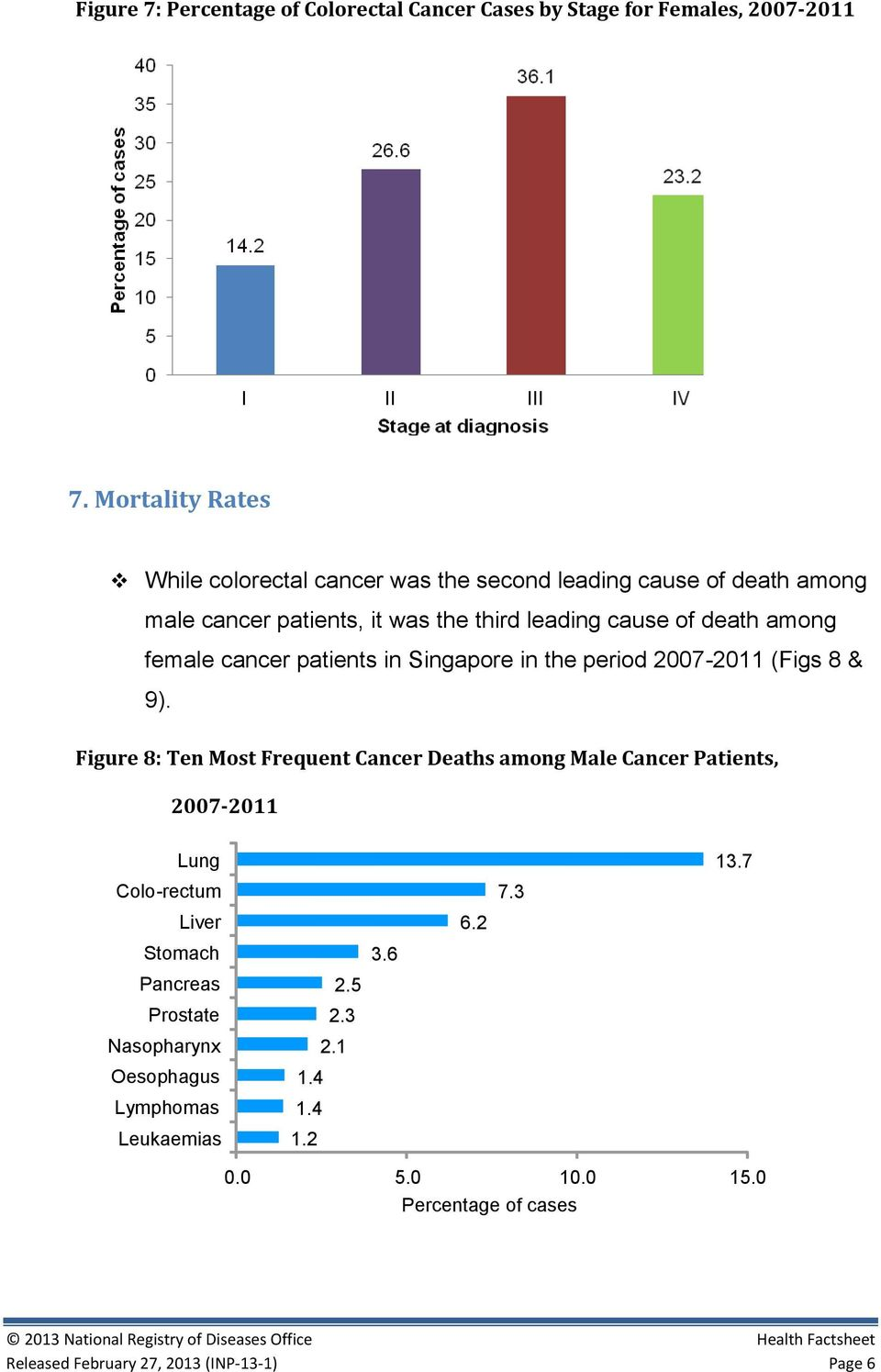 female cancer patients in Singapore in the period 2007-2011 (Figs 8 & 9).