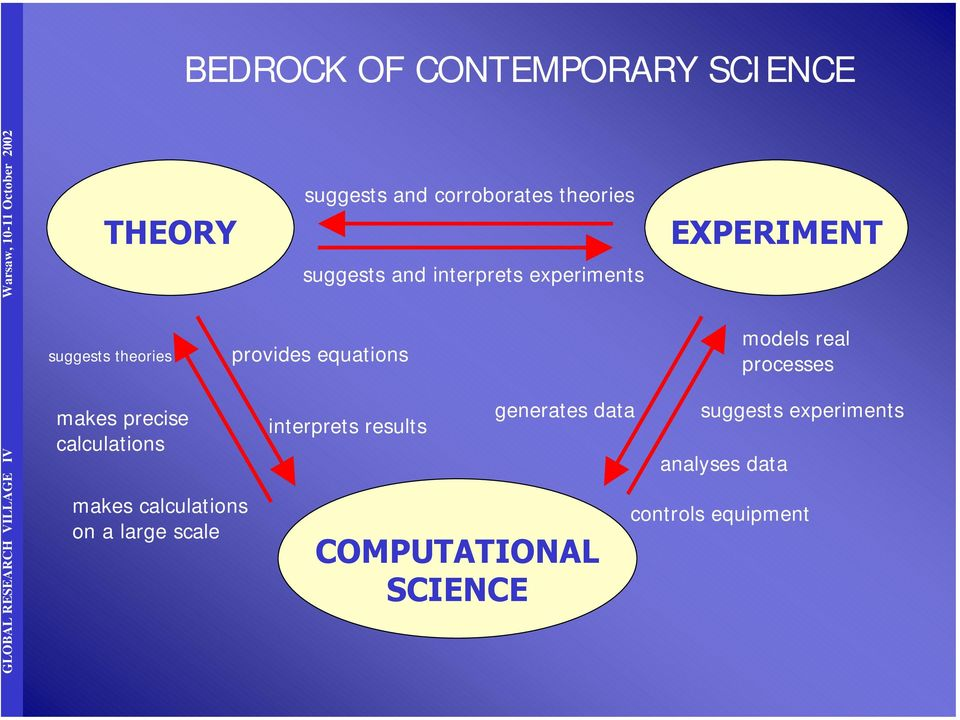 theories suggests and interprets experiments provides equations interprets results generates data