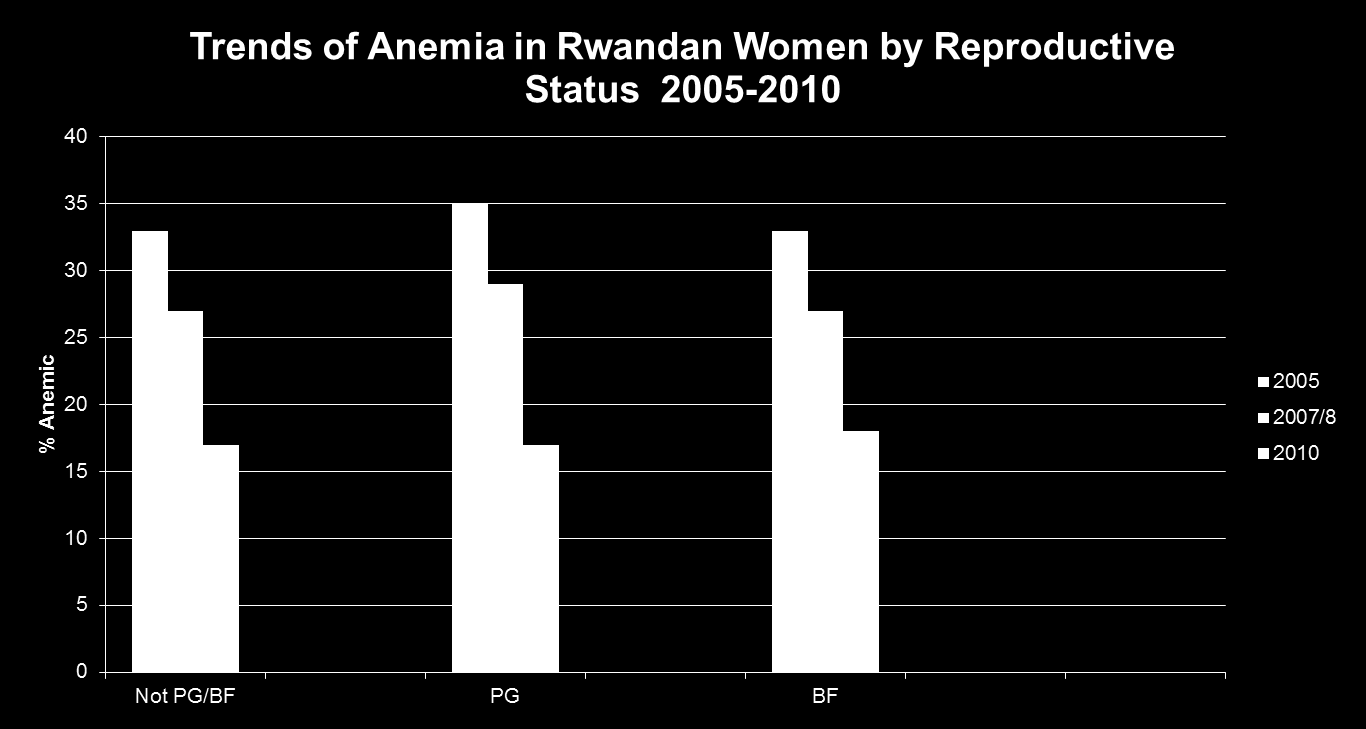 Trends in Anemia Prevalence in