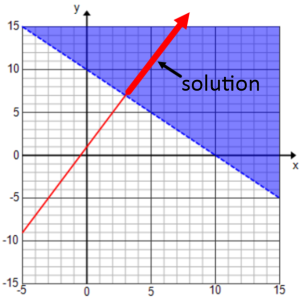 Have students complete parts (e) and (f) in pairs and discuss responses. e. Sketch the solution set to the inequality x + y > 10 and the solution set to y = 2x + 1 on the same set of coordinate axes.