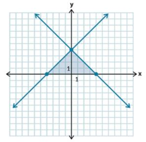 Verify this by testing a couple of points from the shaded region and a couple of points that are not in the shaded region to confirm this idea to students.