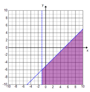 Where does the solution to the system of inequalities lie? Where the shaded regions overlap. What is true about all of the points in this region?