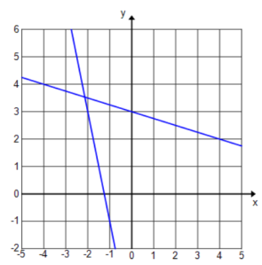 Exit Ticket Sample Solutions 1. Estimate the solution to the system of equations whose graph is shown. (5. 2, 0. 9) 2.