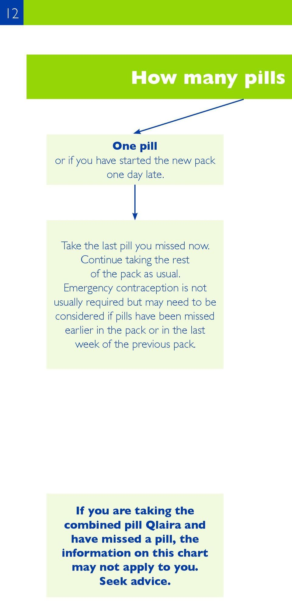 Emergency contraception is not usually required but may need to be considered if pills have been missed earlier