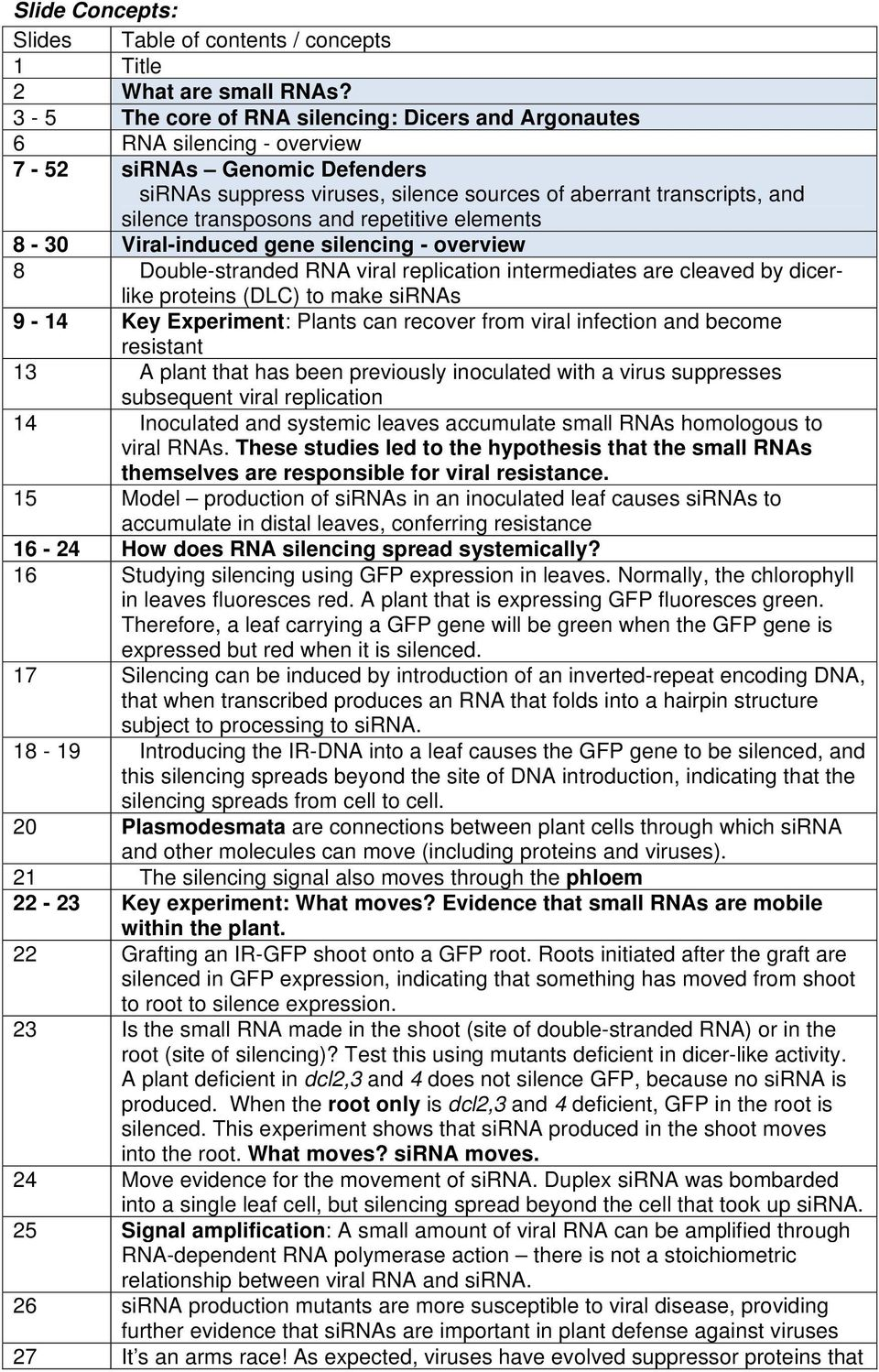 and repetitive elements 8-30 Viral-induced gene silencing - overview 8 Double-stranded RNA viral replication intermediates are cleaved by dicerlike proteins (DLC) to make sirnas 9-14 Key Experiment: