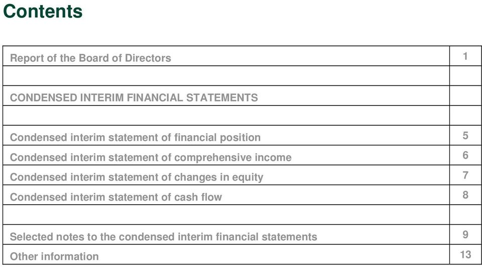 comprehensive income 6 Condensed interim statement of changes in equity 7 Condensed interim