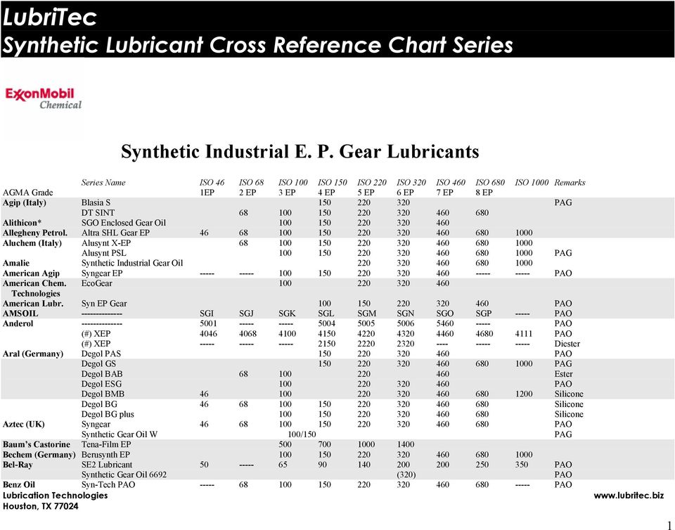 citgo grease cross reference chart pictures to pin on