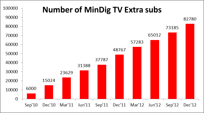 Constantly increasing number of user households and subscribers FTA Pay-TV Source: Ipsos Source: AH - There were around 350 thousand MinDig TV users at the end of 2012, the number of