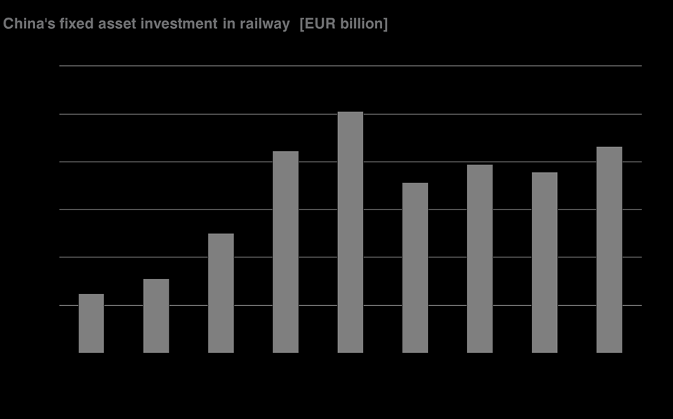 3. Market Structures [ ] 3.3 Investments The rail fixed asset investment increased from CNY 207 billion in 2006 to CNY 630 billion in 2013, representing a CAGR of 17%.