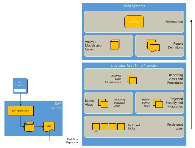 FIGURE 1-1 As a best practice, SAP and non-sap data is best integrated outside of SAP.