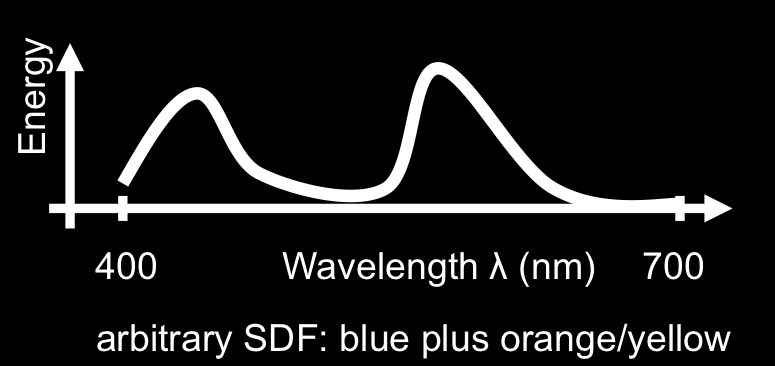Spectral Density Function (SDF): S(λ)