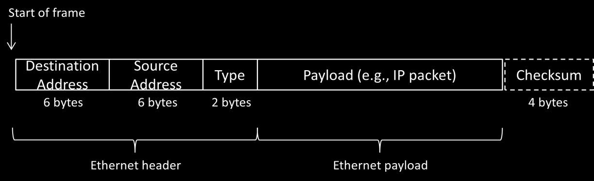 Step 3: Ethernet Frame Structure Try to understand the Ethernet frame format. Note the range of the Ethernet header and the Ethernet payload. See the frame structure below in Figure 5.