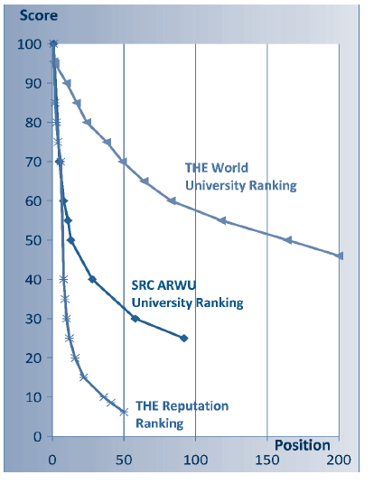 Rankings based entirely on reputation are of little value Regarding the impact of reputation-based rankings, as the reputation-based score dwindles rapidly from the first top-ranked university down