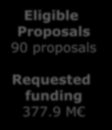 H2020 EeB 2014 Success rate ~14 % Eligible Proposals 90 proposals Requested funding 377.