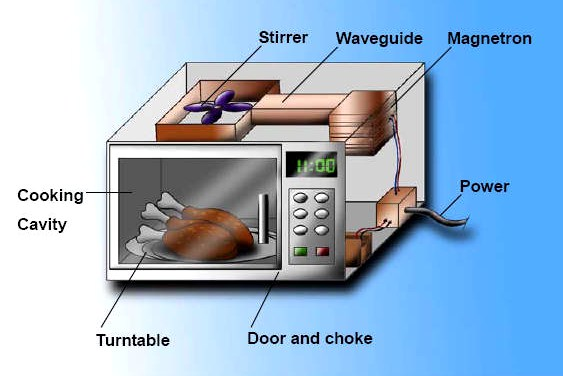 1.5.1 Properties of Waves 69 MICROWAVES INFRARED (IR) Emitted by all objects. The hotter the object is, the more IR radiation it will emit.