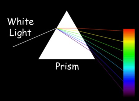 1.5.1 Properties of Waves 64 REFRACTION THROUGH A TRIANGULAR PRISM REFRACTION OF SOUND When a monochromatic light ray passes through a triangular glass prism, it is refracted towards the normal at A
