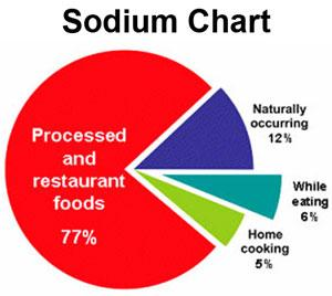 You can lower your blood pressure by decreasing your sodium/salt intake. Examine labels and choose the lowest sodium available in processed and pre-packaged foods.