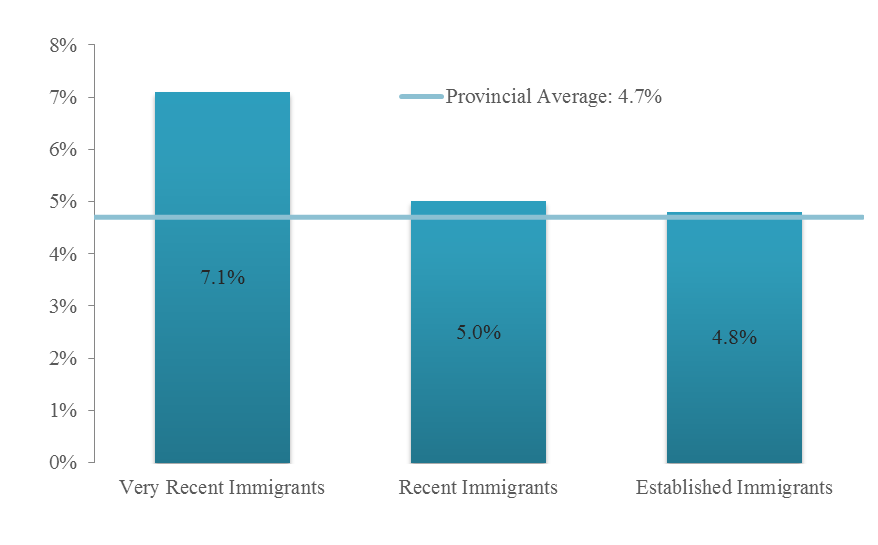 The unemployment rates for immigrants in 2014 varied by the length of residence in the country since arrival. The unemployment rate for very recent immigrants was 2.
