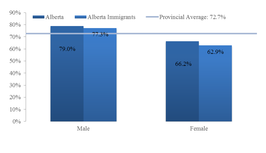 At 81.2%, Alberta recent immigrants had the highest participation rate among the three immigrant categories in 2014 (Figure 6). This rate was 16.