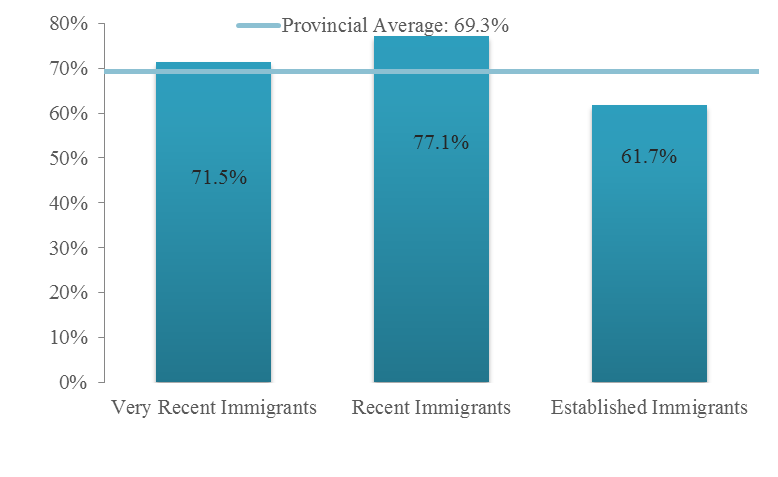 Immigrants in Alberta had the second highest employment rate, at 66.2% behind Saskatchewan s 70.1% in 2014 (Figure 8). The employment rate for immigrants in Alberta in 2014 was 9.