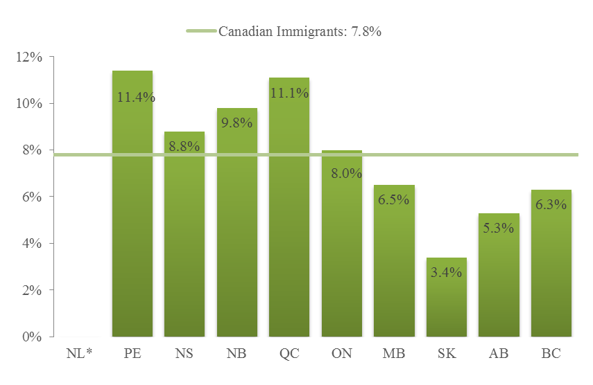 In 2014, the employment rate for Alberta immigrant males was 1.8 percentage points lower than the provincial rate for males. The rate for immigrant females was 3.
