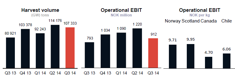 Highlights Q3-2014 Strong earnings - Operational EBIT NOK 912m - Sales contracts reduced impact of market disruptions - Large exceptional costs linked to biology in