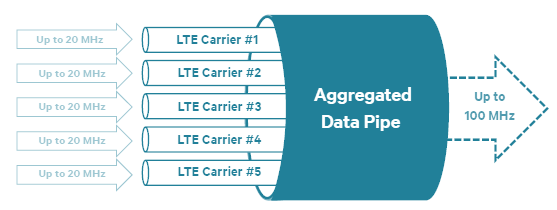 LTE-Advanced Flexibility Capacity & Efficiency Innovation Evolving Carrier Aggregation Further Enhanced HetNets Device Interference Cancellation SON Coordinated Multipoint LTE