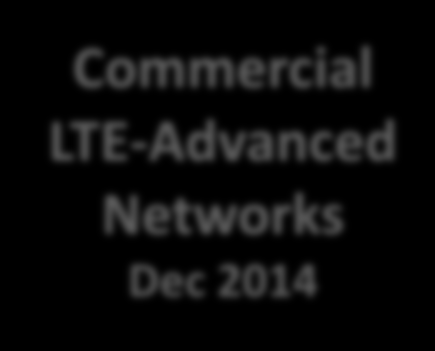 LTE-Advanced Dec 2014 = 100 million PoPs Dec 2018 = 1 Billion Covered LTE-Advanced Global Population Coverage December 2012 to December 2014