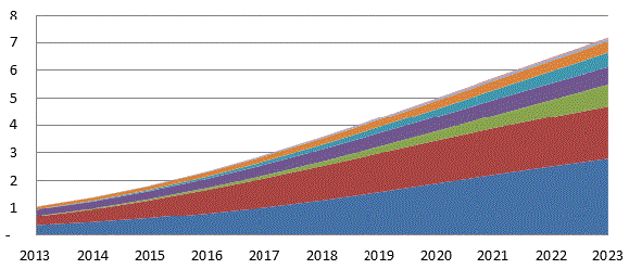 Global M2M connections Consumer Electronics sector by application 2013-2023 Global Connections (Billions) 8 7 6 5 4 3 2 1 Tracking Applications Network equipment Household