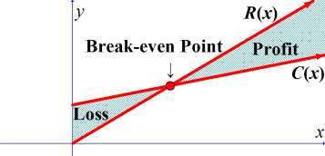 how to find break even units