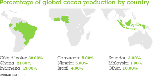 Where is cocoa produced?