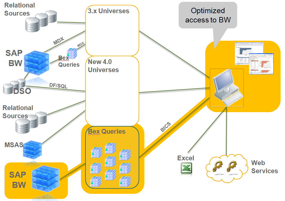 SAP BusinessObjects Web Intelligence 4.