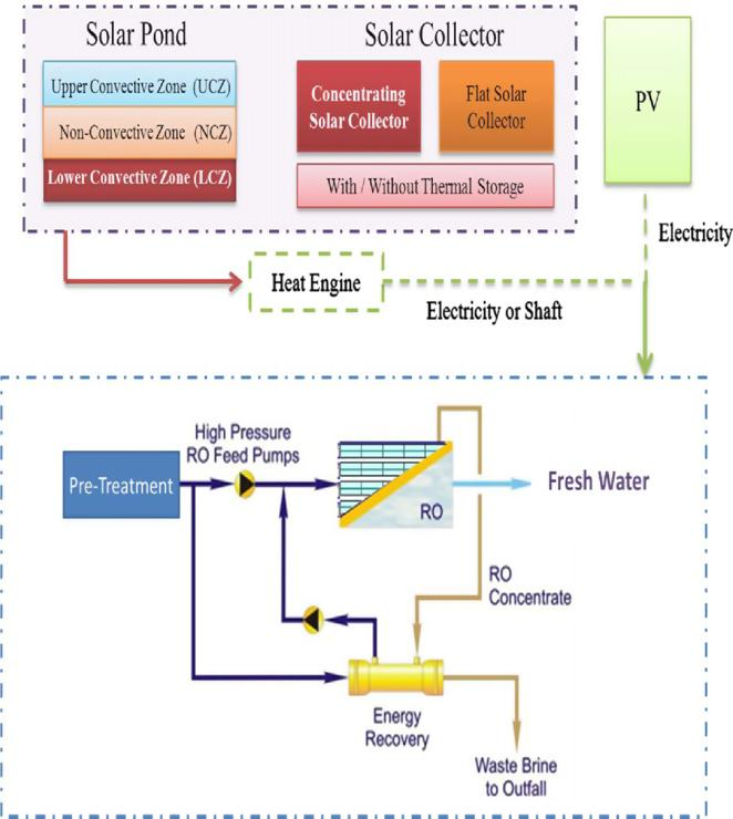 A Survey On Performance Enhancement Of Solar Updraft Tower Power Plants Provided With 5 Kg: Kiico Water Softener Parts Diagram At Johnprice.co