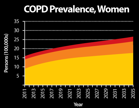 COPD is Common and Increasing in Prevalence Total # COPD patients in Canada (including undiagnosed) estimated at 3.45 million in 2011, increasing to 5.