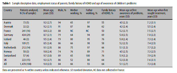 ADORE: ATTENTION DEFICIT HYPERACTIVITY DISORDER OBSERVATIONAL