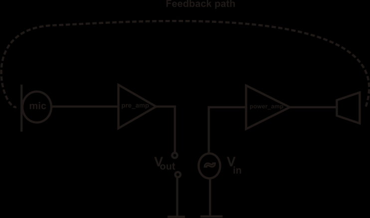 Figure 9: Analytic model of the BAHA considering acoustical A(s), structure-borne S(s), electrical E(s) and magnetic M(s) feedbacks. G(s) is the forward transfer function.