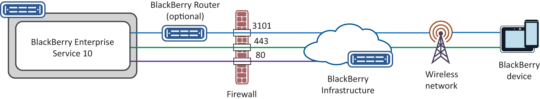 Planning an upgrade Configure your organization's firewall to allow outbound and inbound connections over these ports.