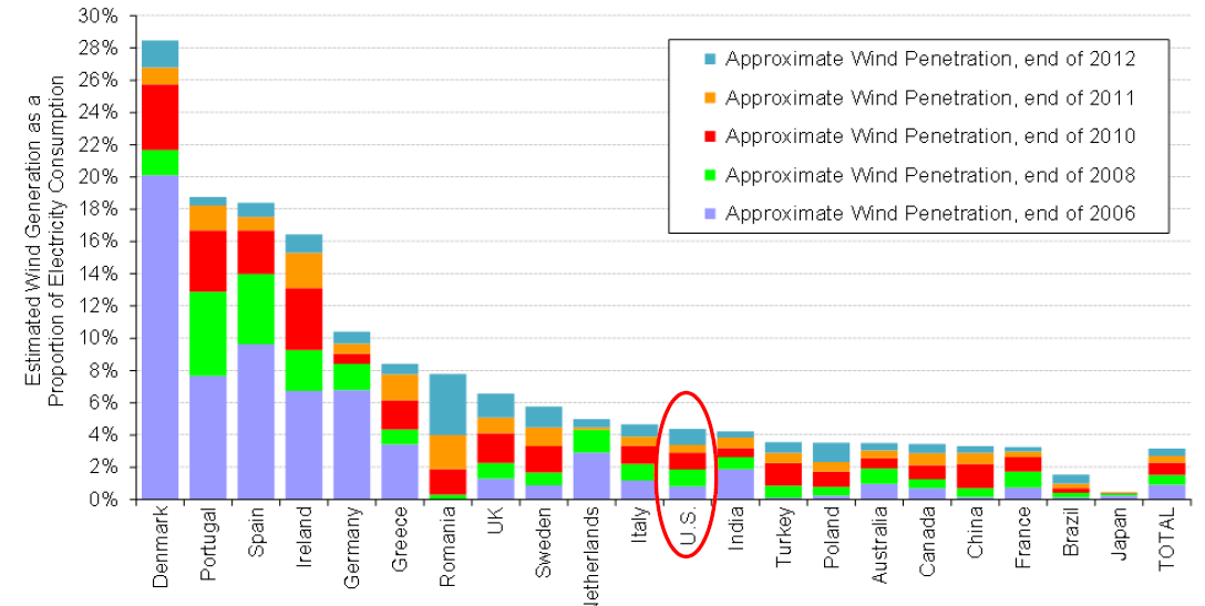 Wind electricity vs % of electricity demand 2013: 33.8% December 2013: 57.
