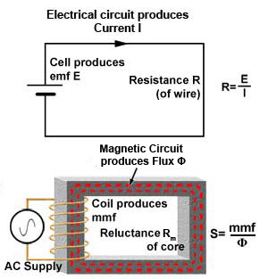 Fig 11.2.1 Electrical and Magnetic Circuits compared. Electrical and magnetic circuits are similar in many respects. Fig. 11.2.1 compares a simple electrical and simple magnetic circuit.